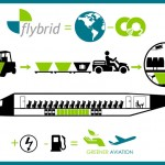 Team Flybrid from Italy's Technical University of Milan was selected as a Fly Your Ideas 2013 finalist for its idea of an innovative short-haul airliner with hybrid-turboprop propulsion